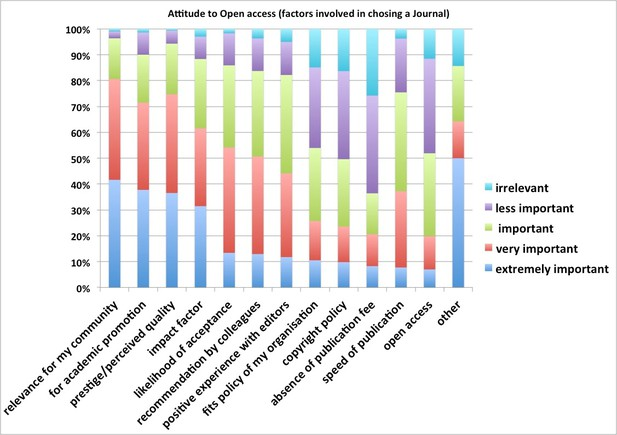What factors are important to you when selecting a journal to publish in?