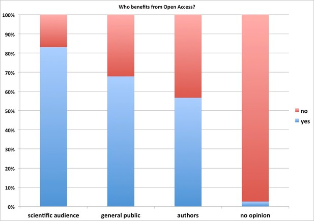 Who benefits from open access?