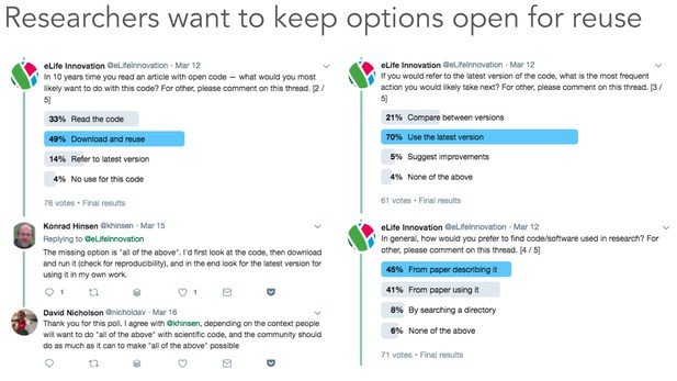 Twitter poll of how researchers would like to use code associated with research articles