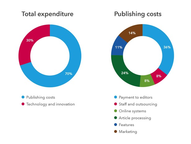 Total expenditure and publishing costs for eLife in 2017