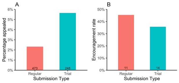 Peer Review: First results from a trial at eLife   Inside eLife   eLife