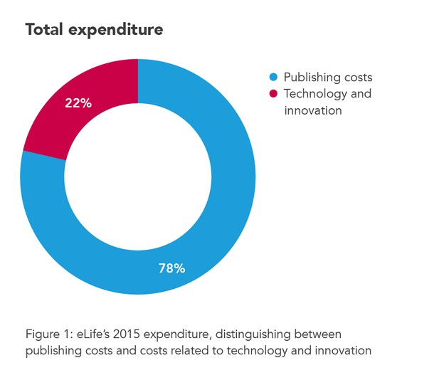 eLife's 2015 expenditure
