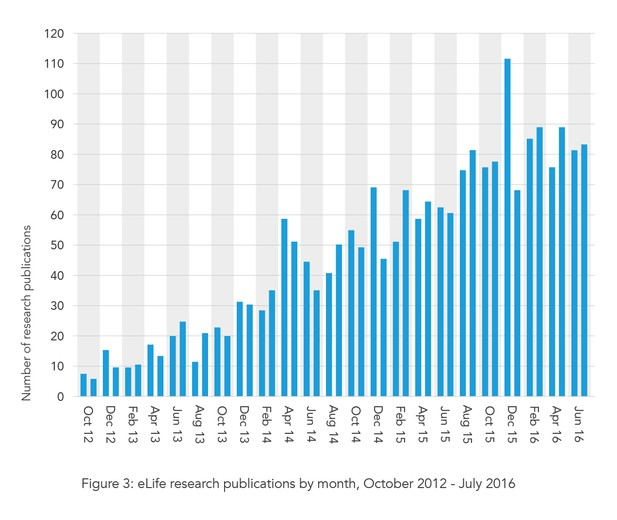 eLife's research publications by month, October 2012 – July 2016