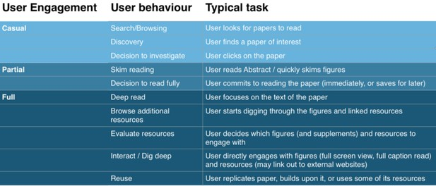 Table of engagement levels and user behaviours