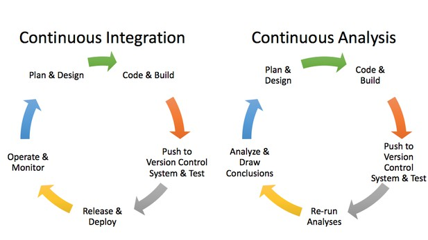 Workflow cycles for continuous integration and continuous analyses side by side