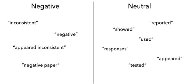 List of words found that correlate with negative and neutral language