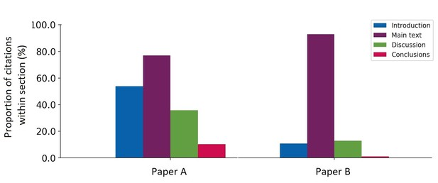 Bar chart of frequency of citation location in citing articles for paper A versus paper B