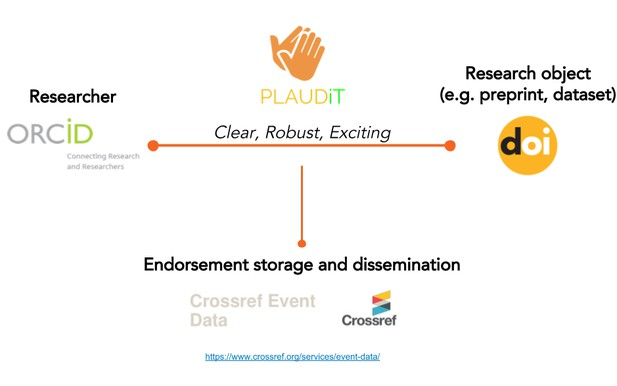 Diagram connecting orcid, doi and crossref event data with an applause action