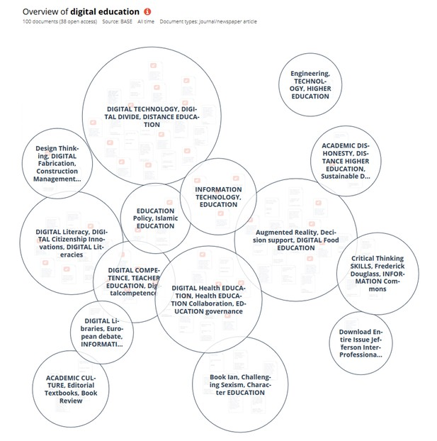Knowledge map of digital education