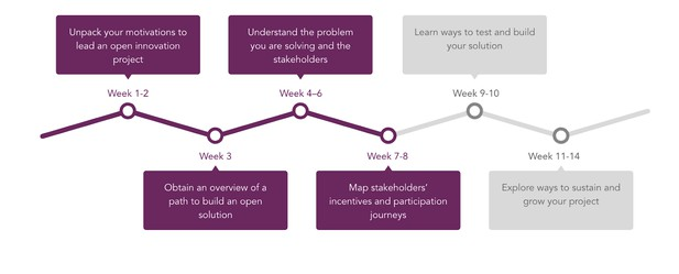 innovation leaders learner journey