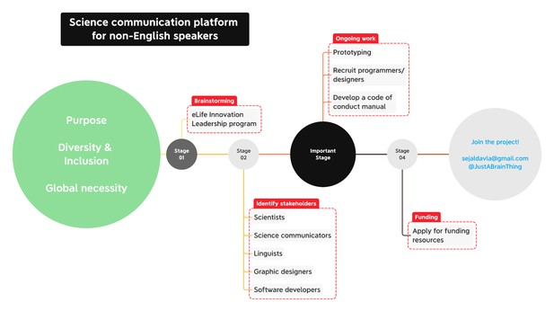 Roadmap for a science communication platform for non-English speakers