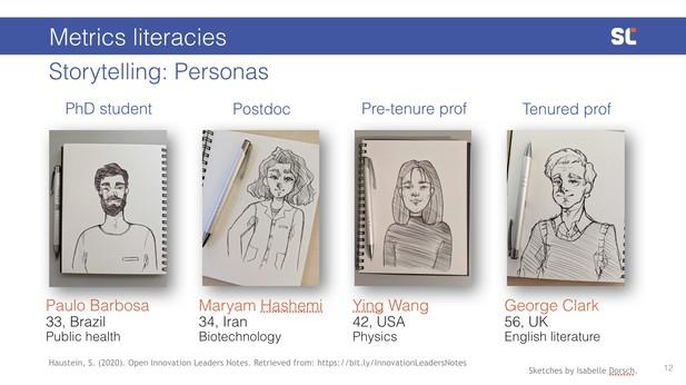 Metrics literacies personas