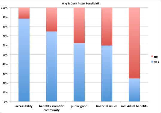 Why is open access beneficial?