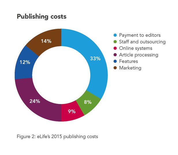eLife's 2015 publishing costs