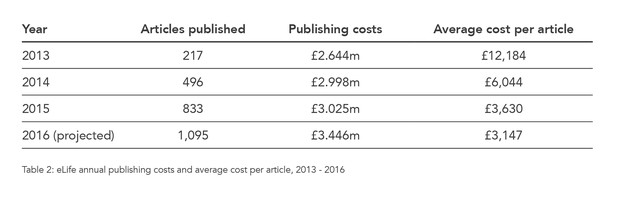 eLife's annual publishing costs and average cost per article, 2013 - 2016