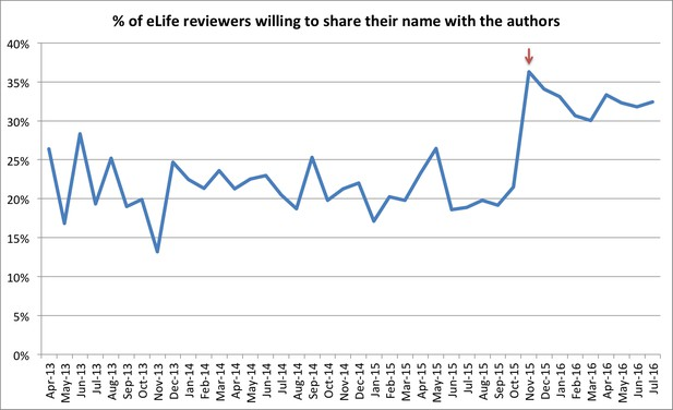 Proportion of reviewers willing to share their name with authors shown over time