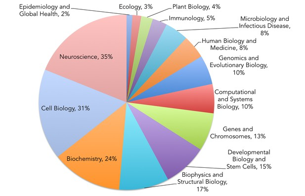 Breakdown of participants by discipline