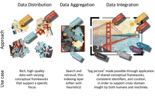 Approaches and use cases for data distribution, aggregation and integration