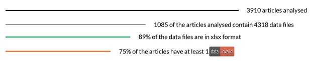 Graphical rundown of summary stats
