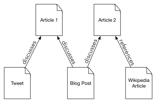 Pages linked by actions (discussion, reference)