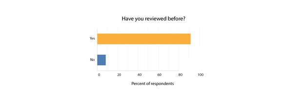 High Quality Researchers At Later Career Stages Were More Likely To Have Reviewed, To  The Extent That All Of The ...