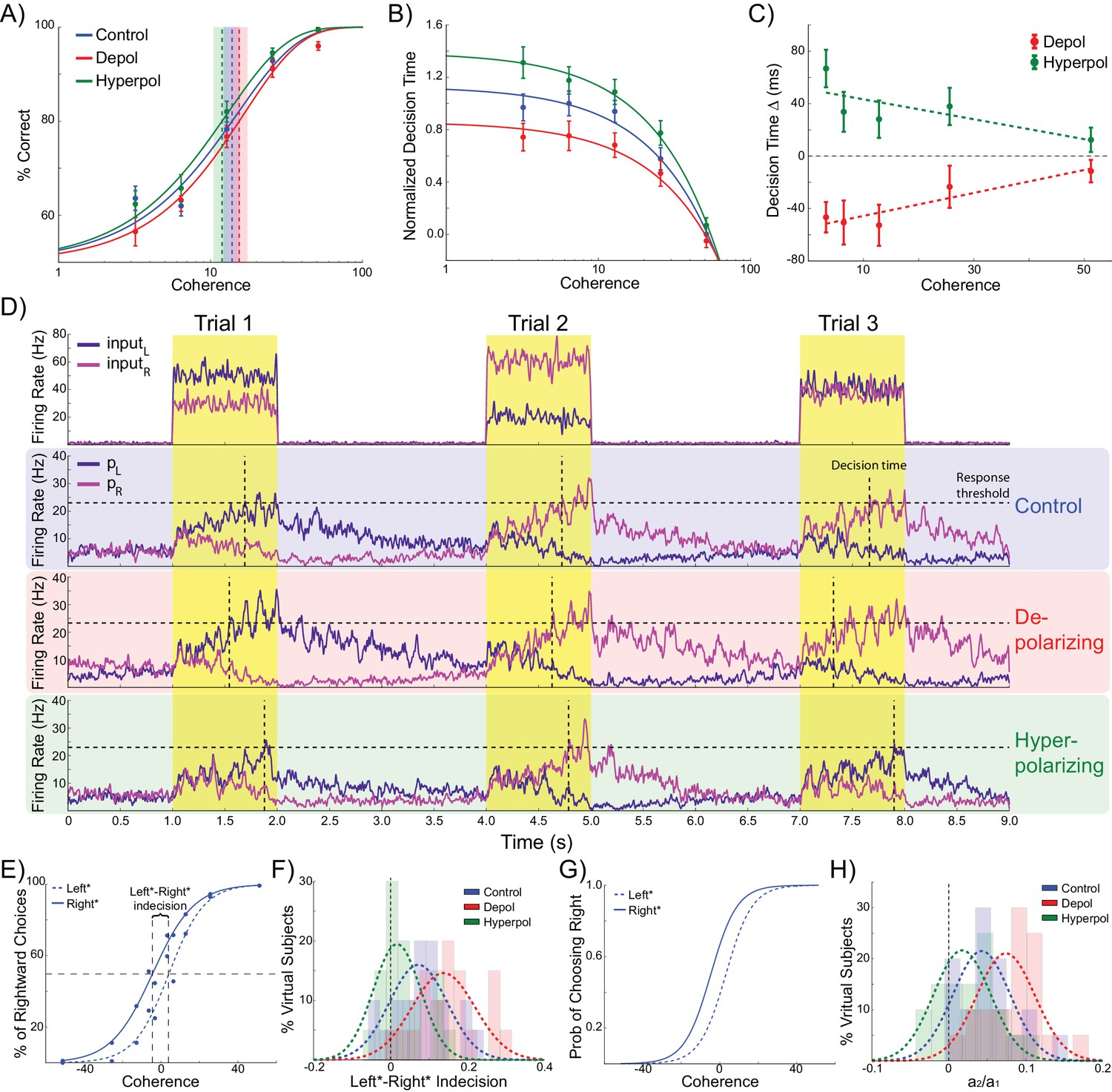 Response repetition biases in human perceptual decisions are ...