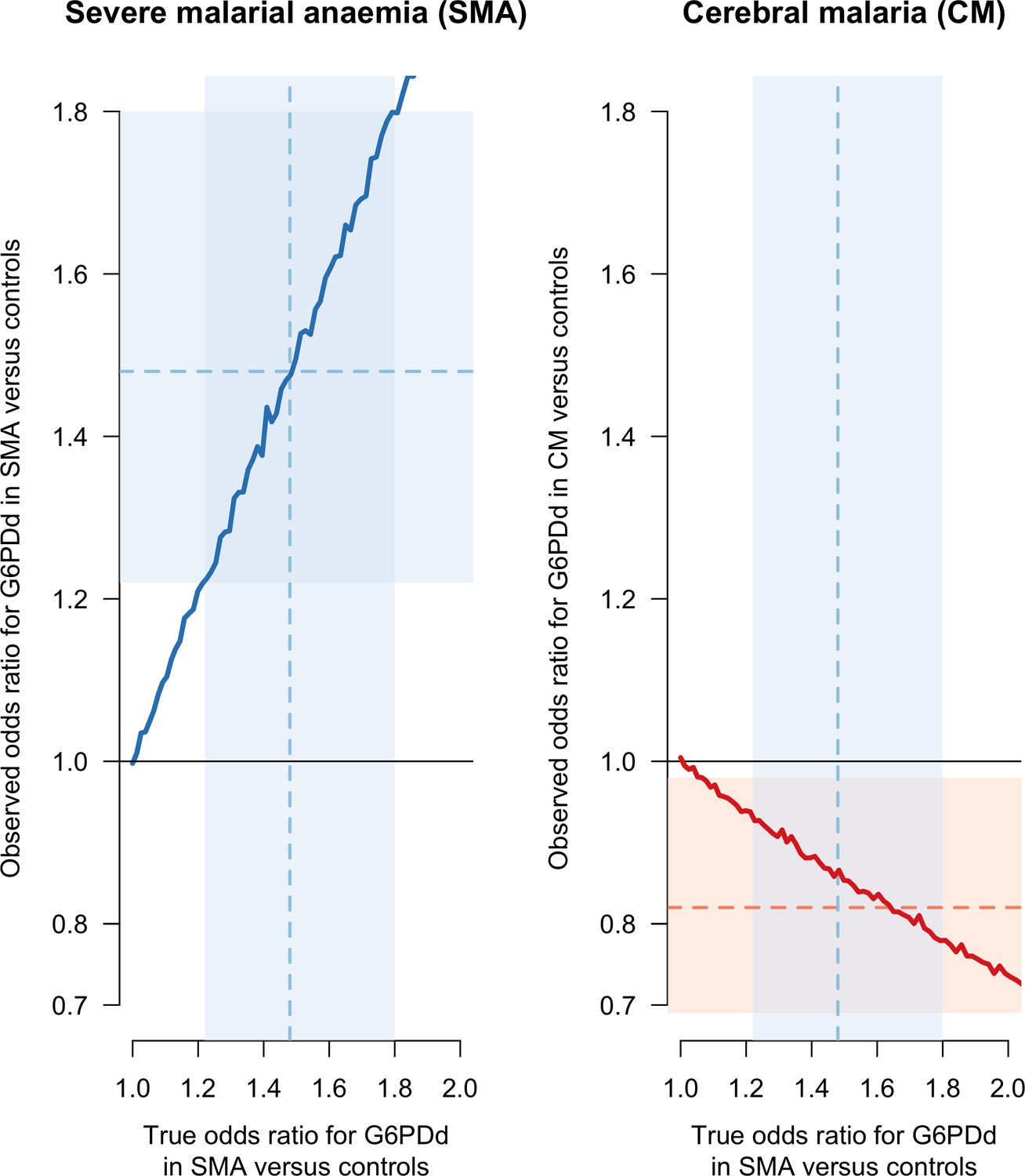 Collider Bias And The Apparent Protective Effect Of Glucose 6 Phosphate Dehydrogenase Deficiency On Cerebral Malaria Elife