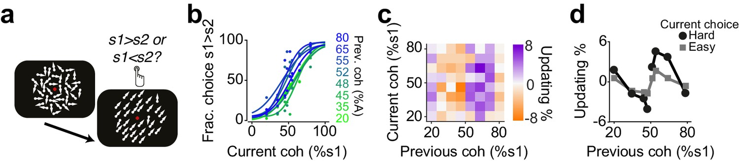 Reinforcement biases subsequent perceptual decisions when ...