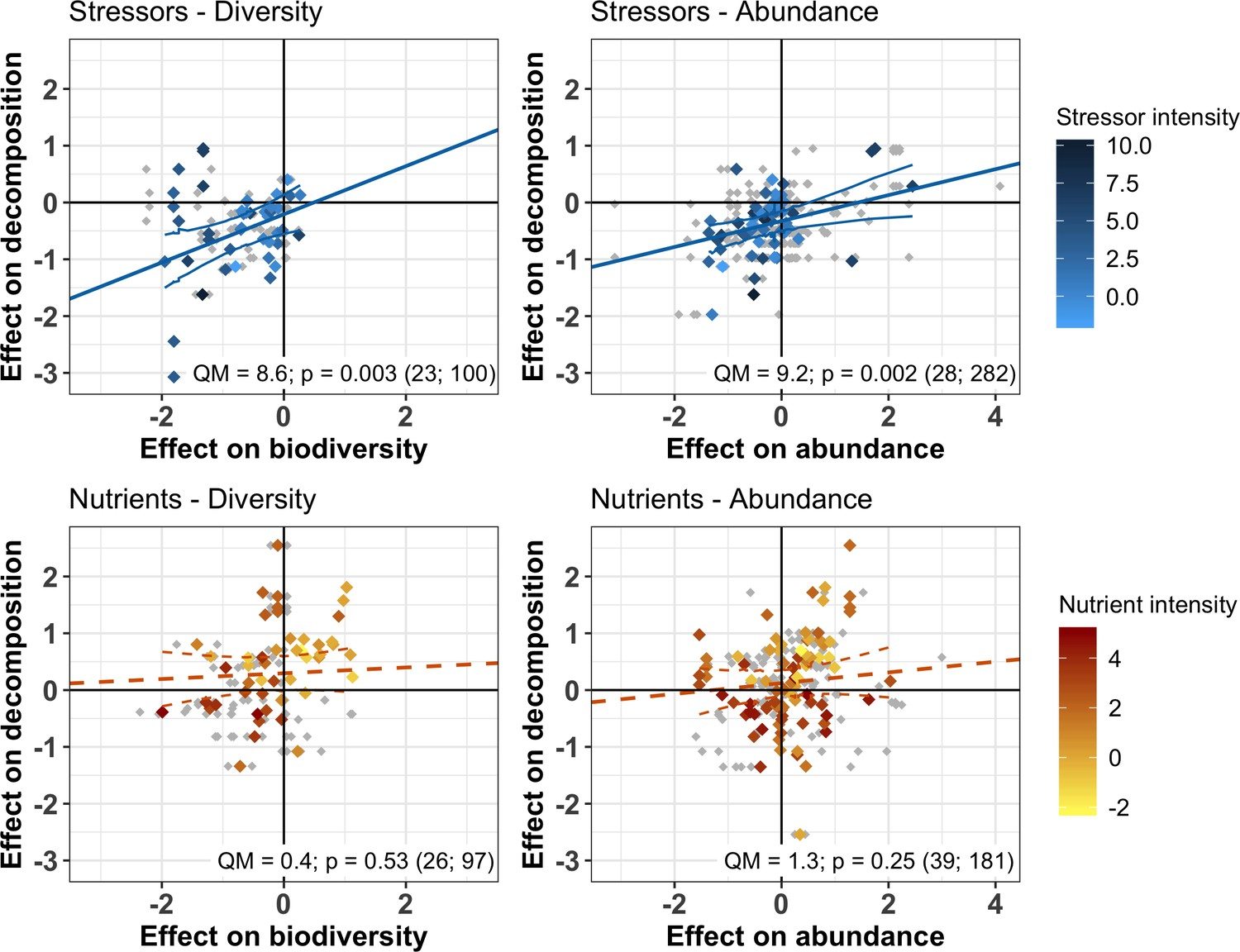 Biodiversity mediates the effects of stressors but not nutrients ...
