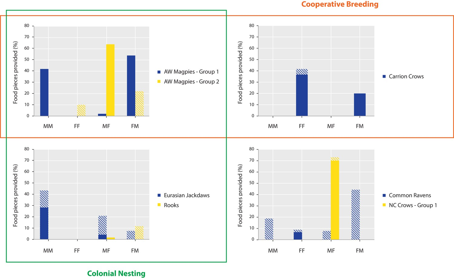 Sex-specific effects of cooperative breeding and colonial nesting ...