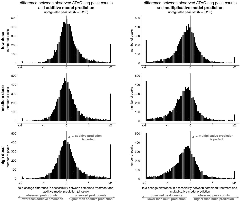 Gene regulation gravitates toward either addition or ...