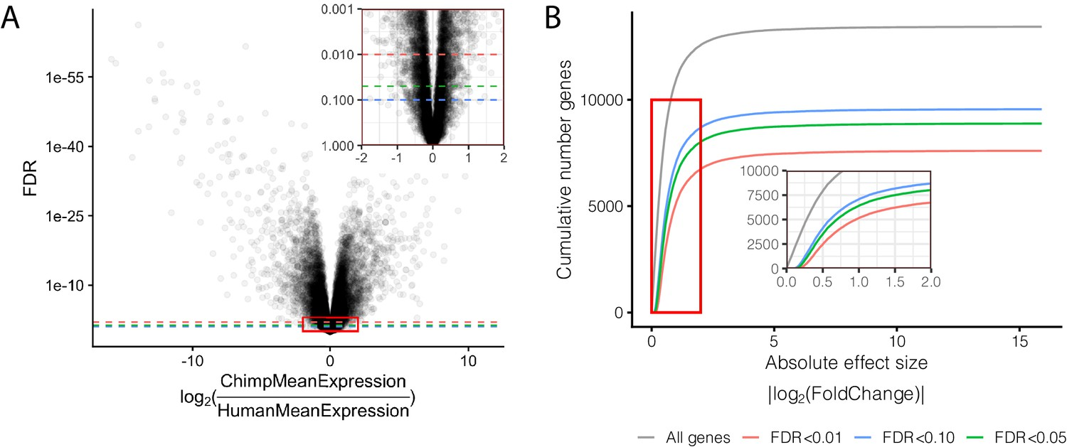 Gene expression variability in human and chimpanzee populations ...