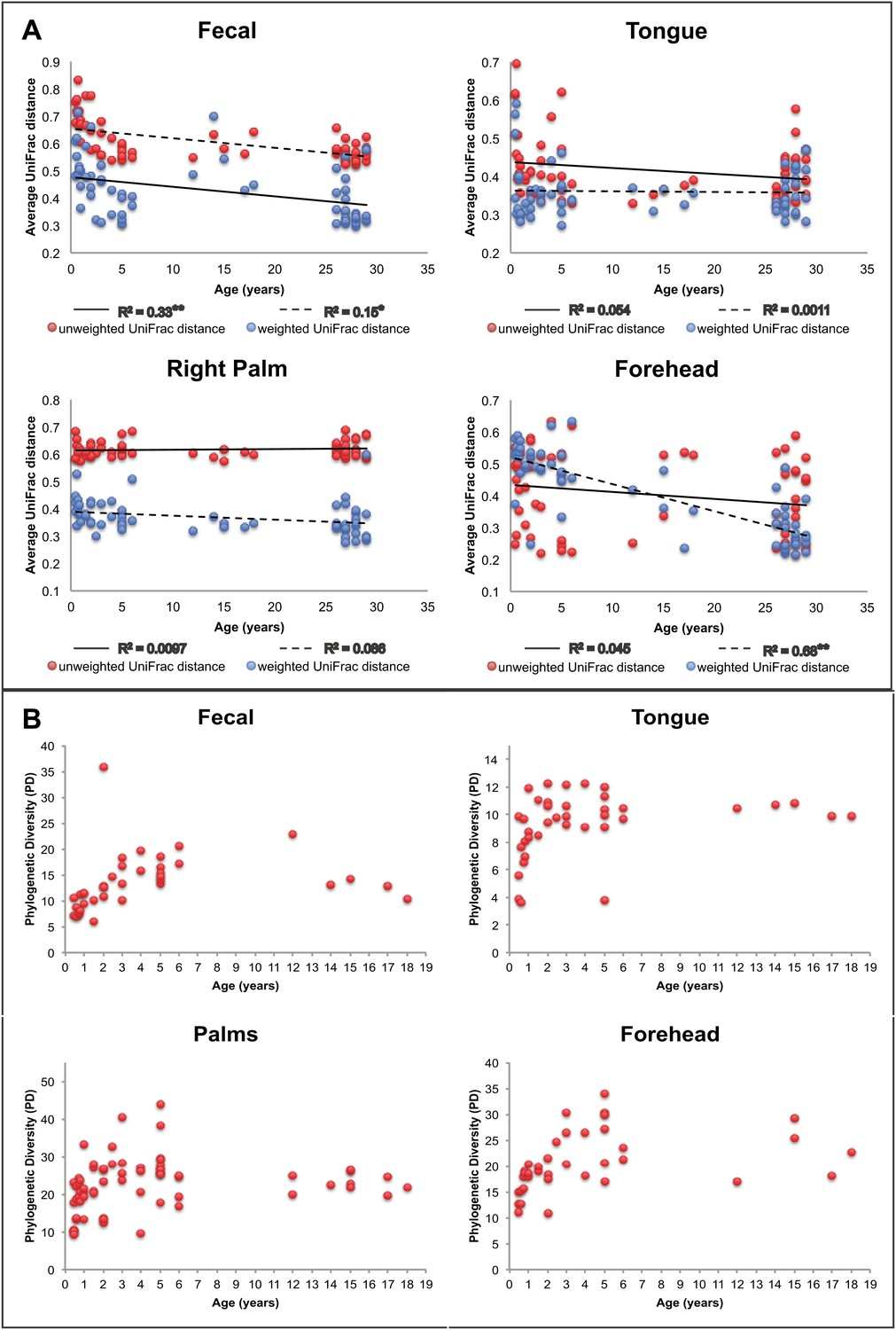Cohabiting family members share microbiota with one another and with