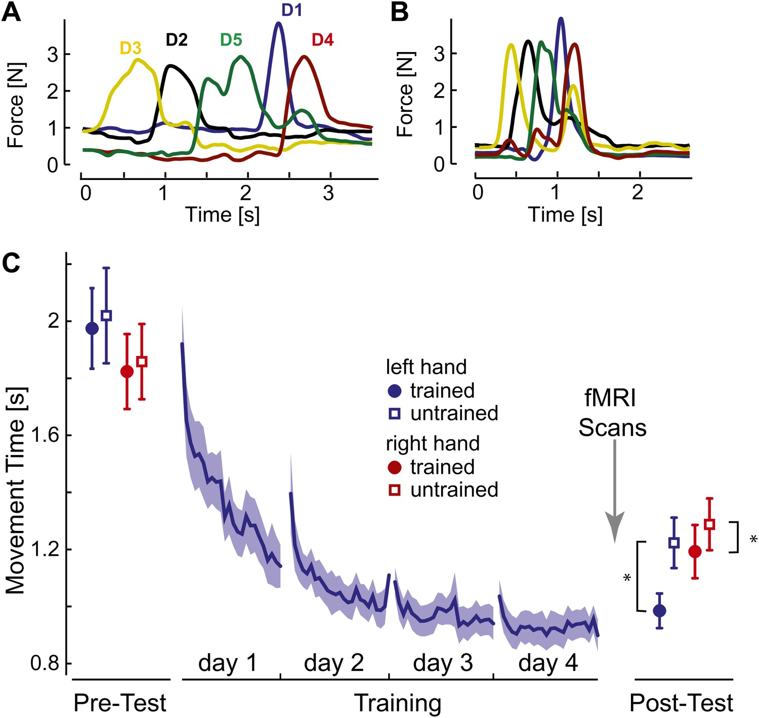 Skill learning strengthens cortical representations of motor ...