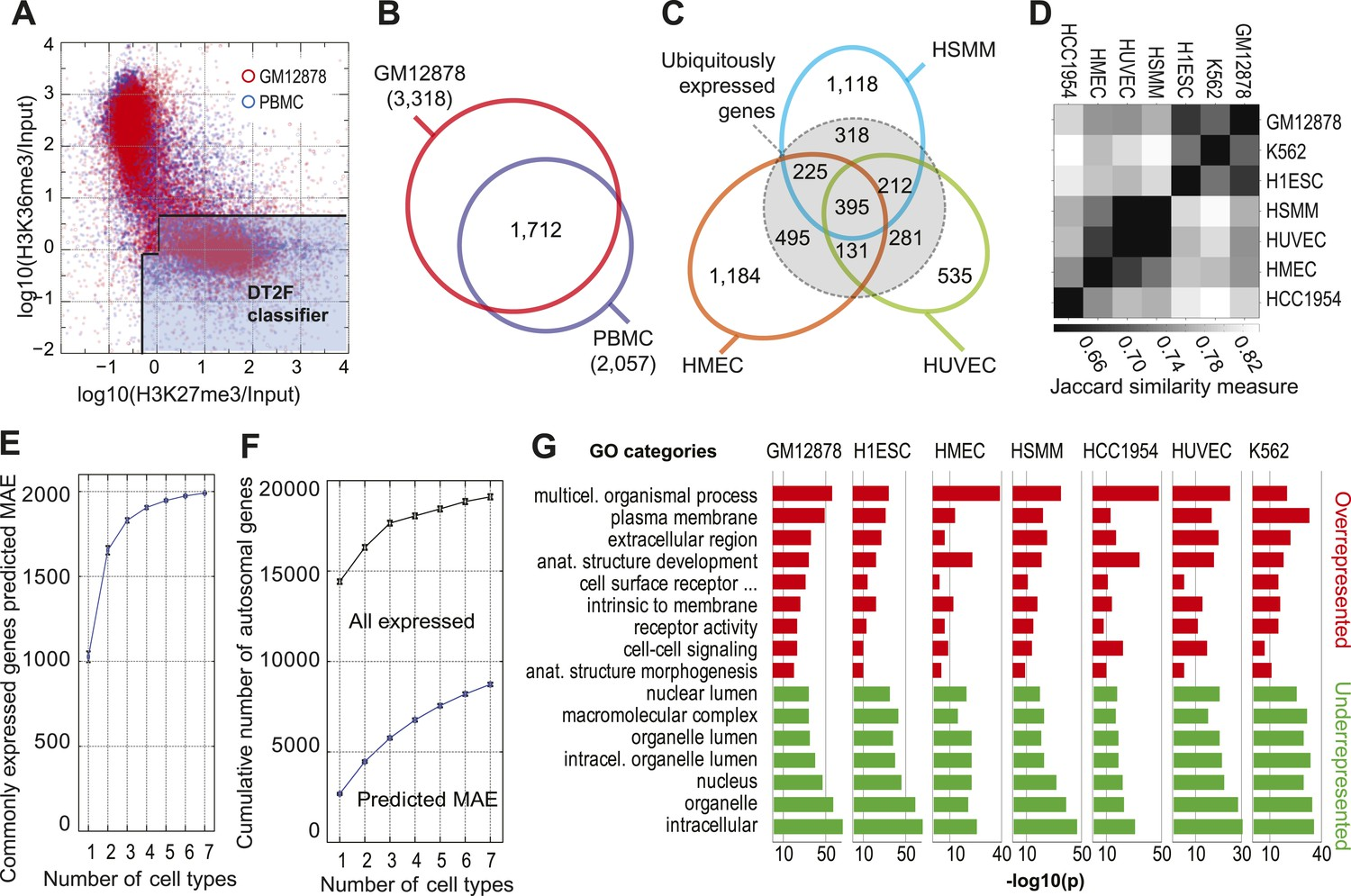 Chromatin signature of widespread monoallelic expression | eLife