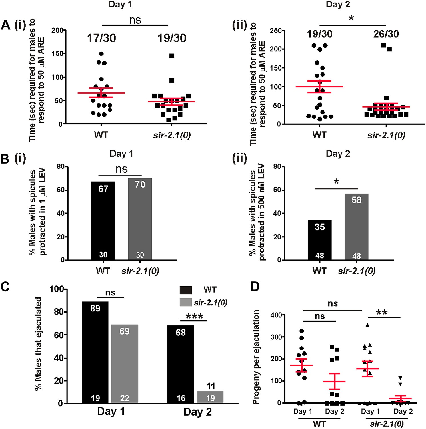Sir 21 Integrates Metabolic Homeostasis With The Reproductive Series Parallel Circuit Likewise Carbon Resistor Lab Further 210 Males Sex Circuitry Becomes More Excitable During Aging And Those Display Ejaculation Defects