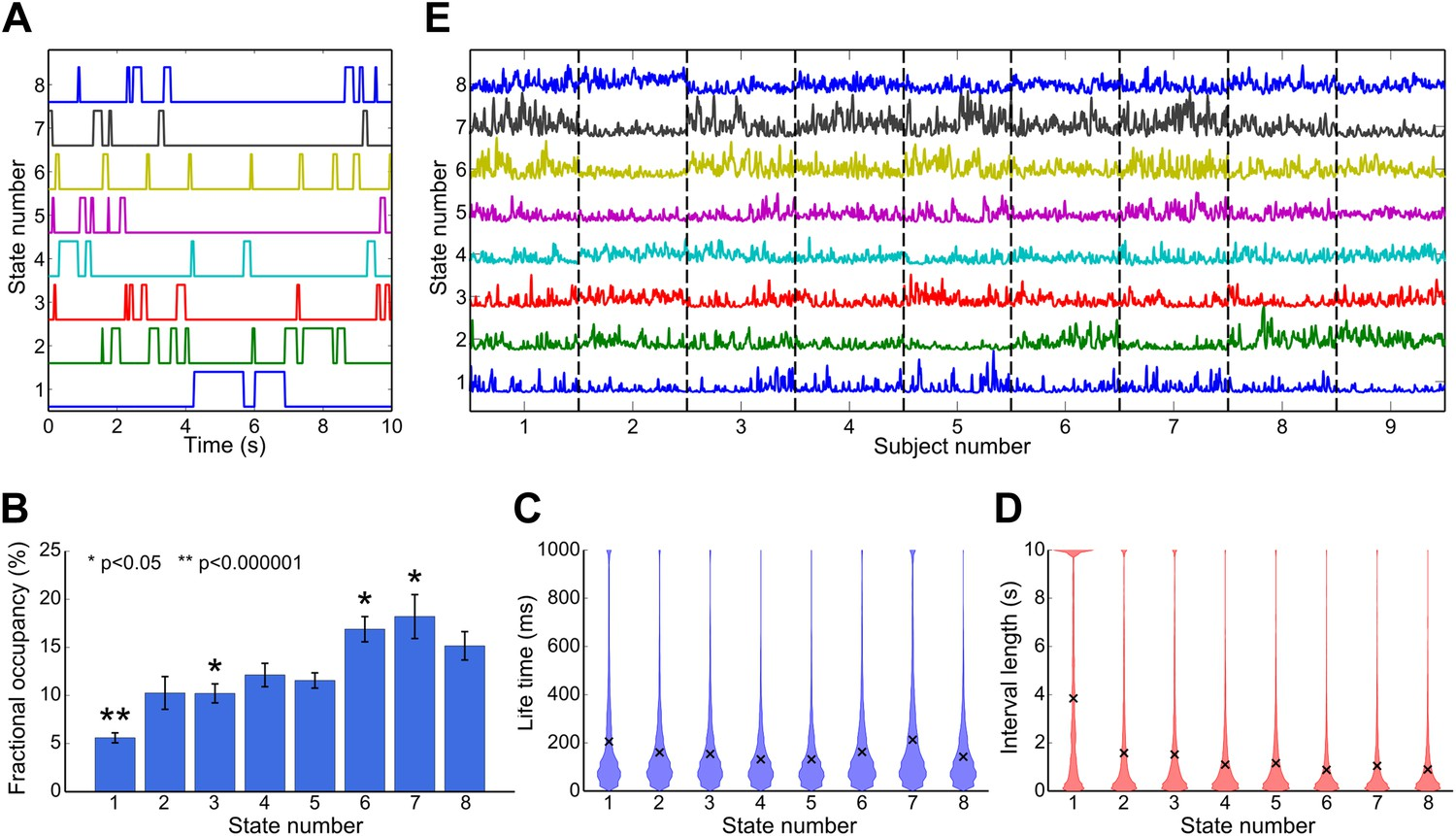 Fast transient networks in spontaneous human brain activity | eLife