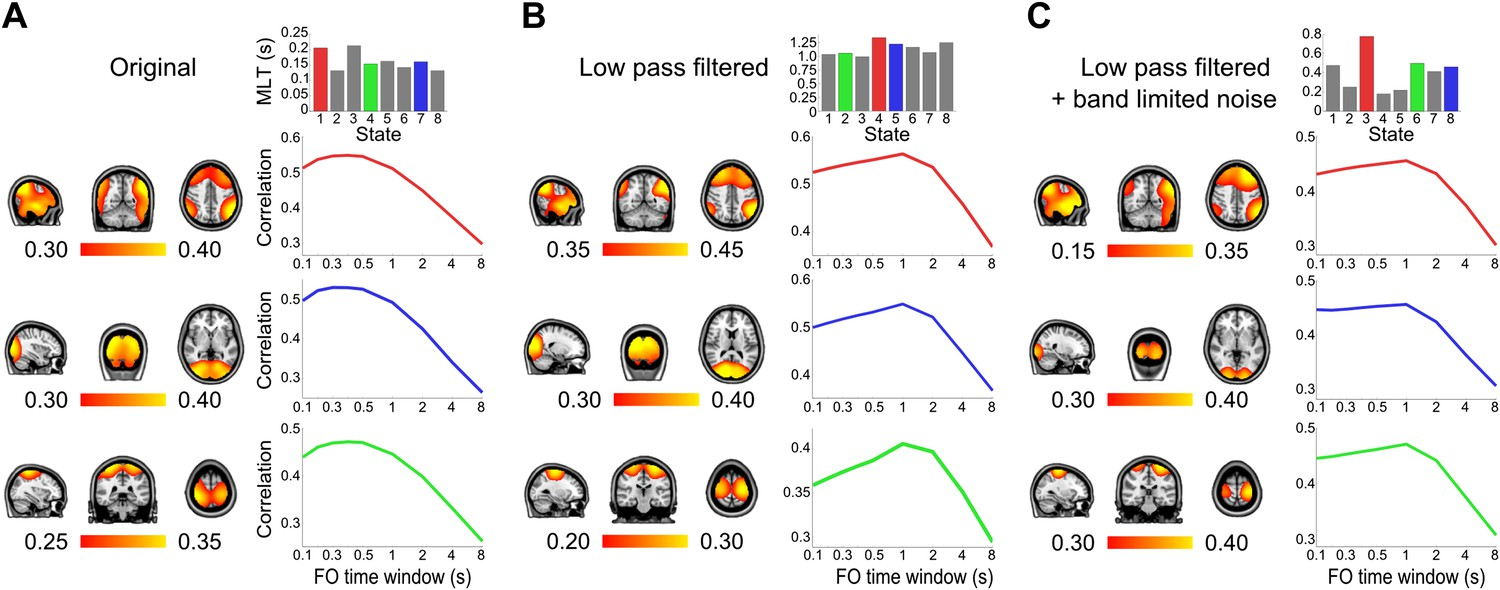 Fast transient networks in spontaneous human brain activity