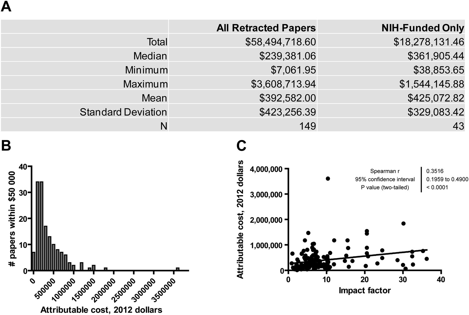 Research: Financial costs and personal consequences of