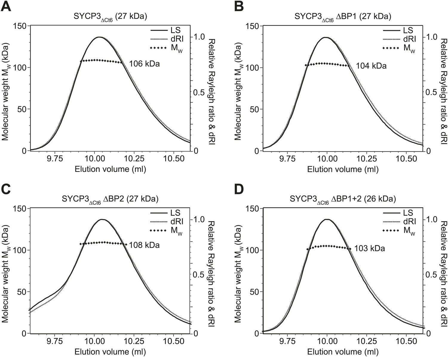 A Molecular Model For The Role Of Sycp3 In Meiotic Chromosome
