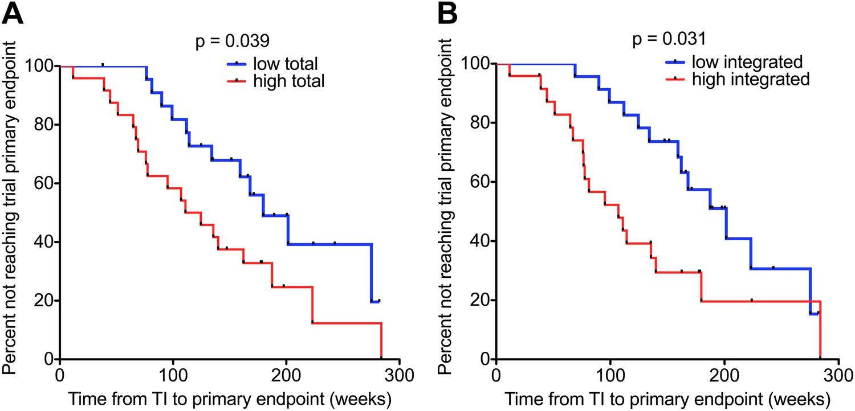 HIV-1 DNA predicts disease progression and post-treatment