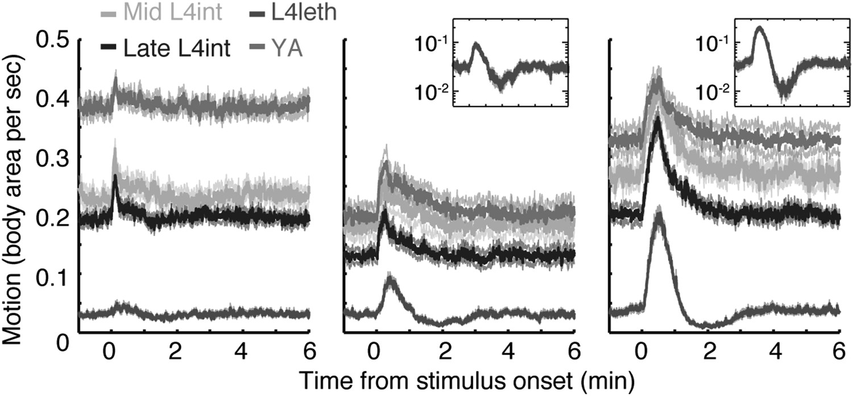 Homeostasis in C. elegans sleep is characterized by two behaviorally ...