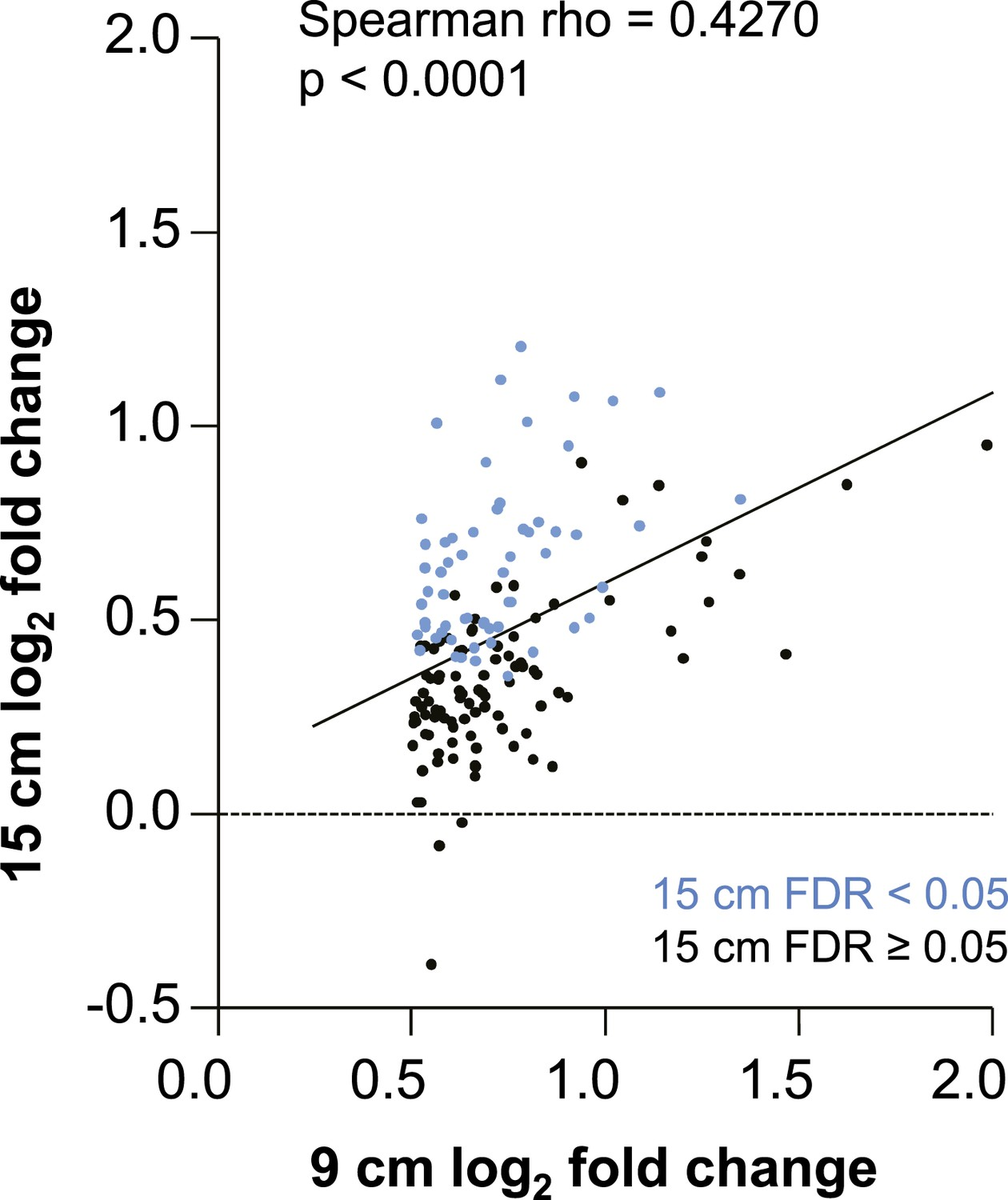 Correlation Of Log2 Fold Gene Induction By Tenofovir 1 Gel From Baseline To Day VII Between 9 And 15 Cm Biopsies