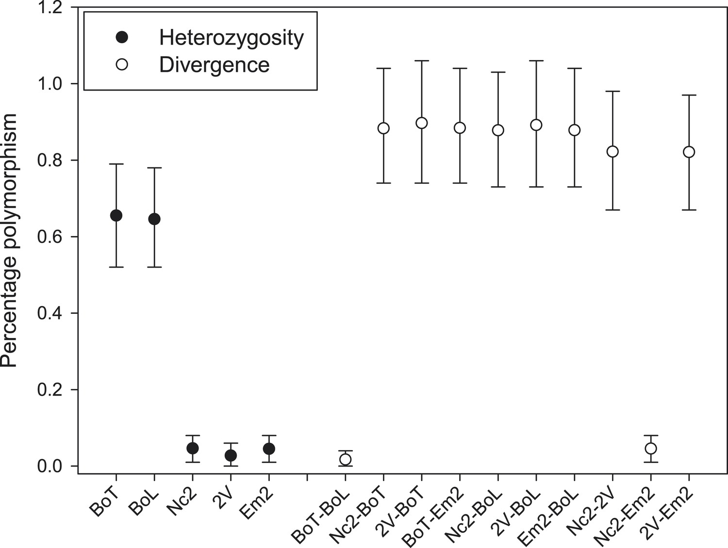 Evidence For Suppression Of Immunity As A Driver Genomic Potato Gun Diagram Nucleotide Polymorphism Within And Between Candida Isolates