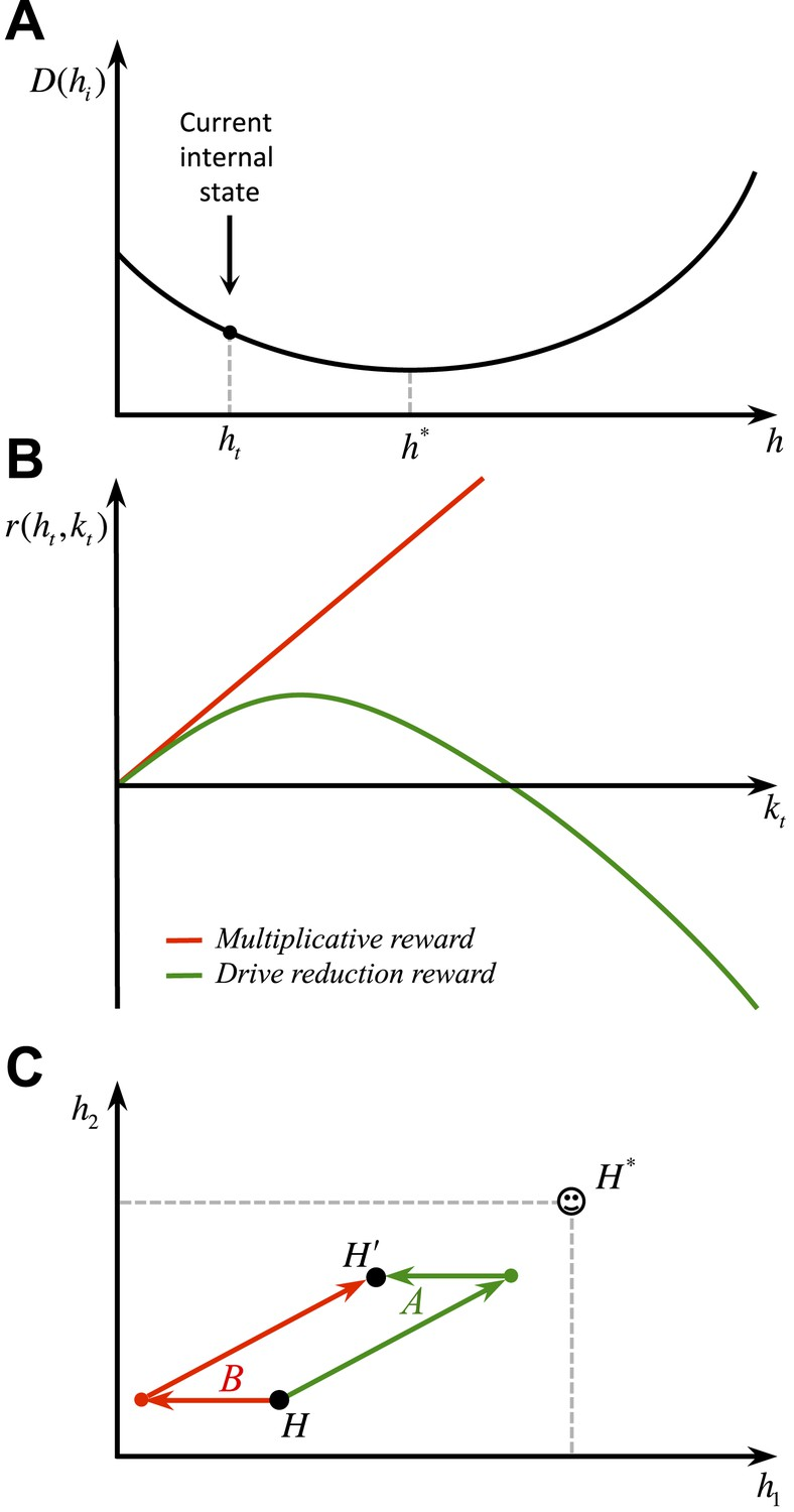 Homeostatic Reinforcement Learning For Integrating Reward Collection An Rc Integrator Is A Circuit That Approximates Themathematical Behavioral Predictions Of The Model