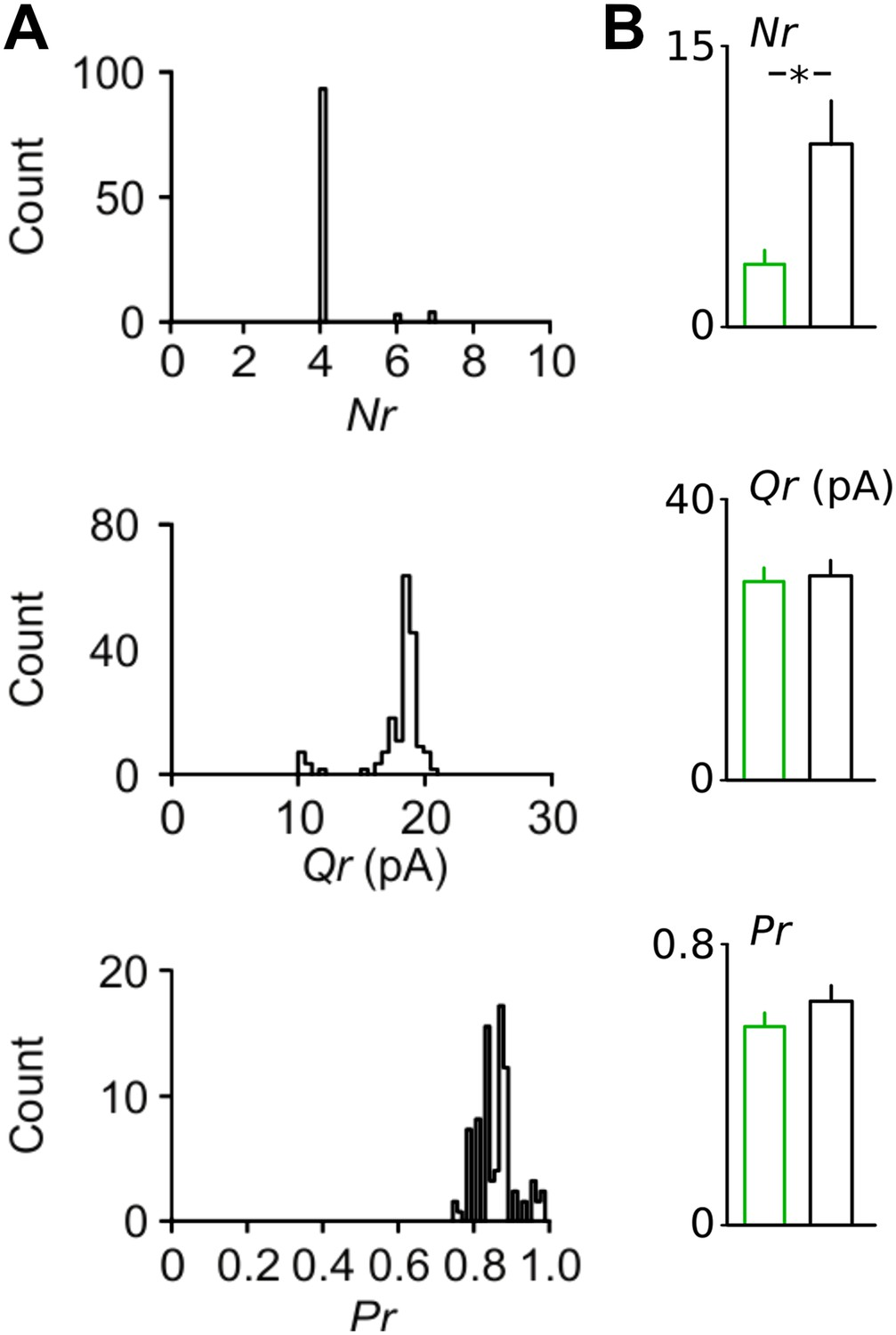 Impaired fast-spiking interneuron function in a genetic mouse model