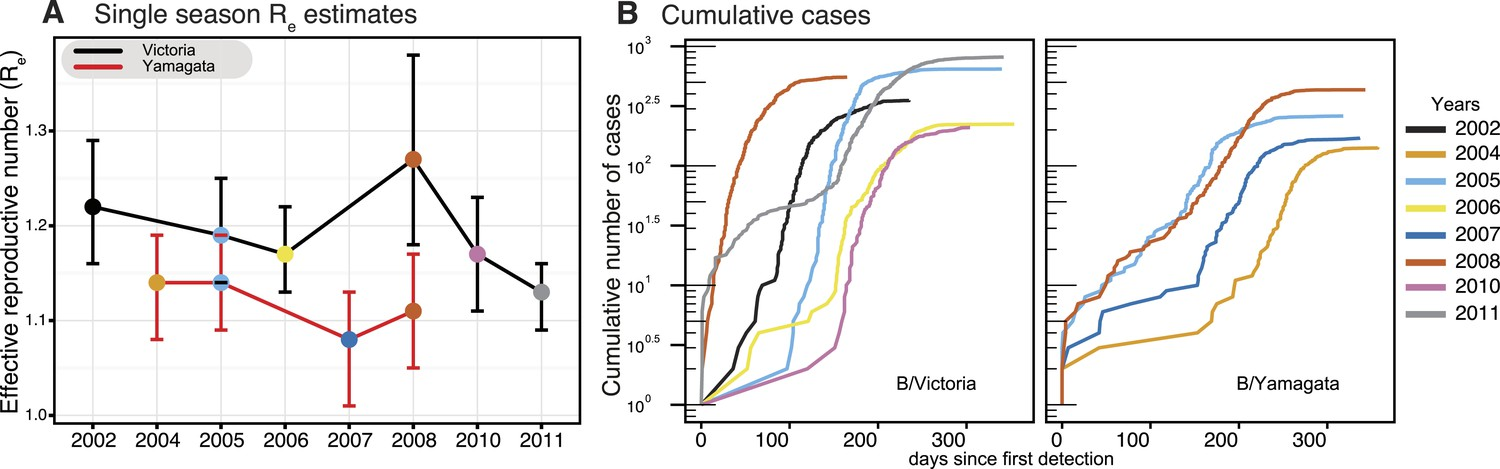 The Contrasting Phylodynamics Of Human Influenza B Viruses Elife