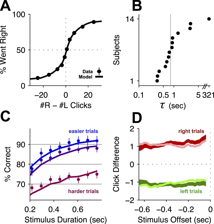 Distinct effects of prefrontal and parietal cortex