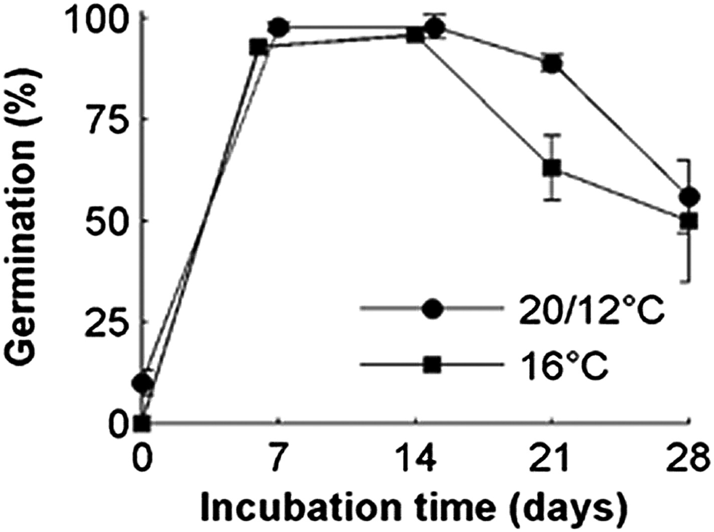 Flowering Time And Seed Dormancy Control Use External Coincidence To Germination Diagram Of Related Keywords Comparison The Relative Effects Constant 16c Vs A 24 Hr Temperature Cycle With Mean On Col 0