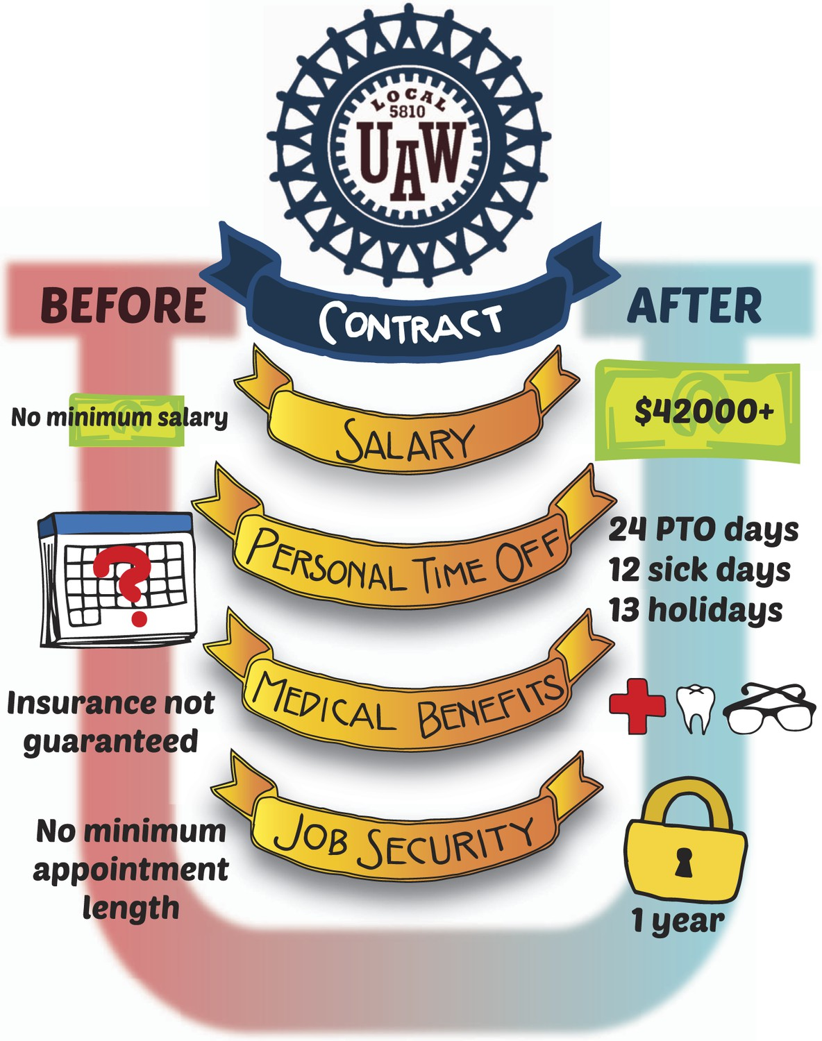 Point of View: How postdocs benefit from building a union